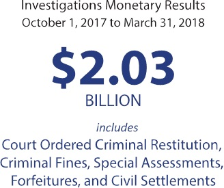 Investigations Monetary Results $2.03 Billion (October 1, 2017 to March 31, 2018)