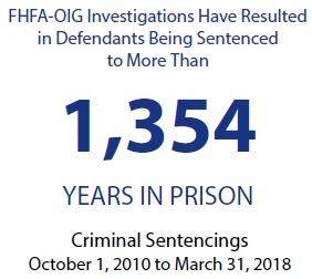 FHFA-OIG Investigations Have Resulted in Defendants Being Sentenced to More Than 1,354 Years in Prison (October 1, 2010 to March 31, 2018)