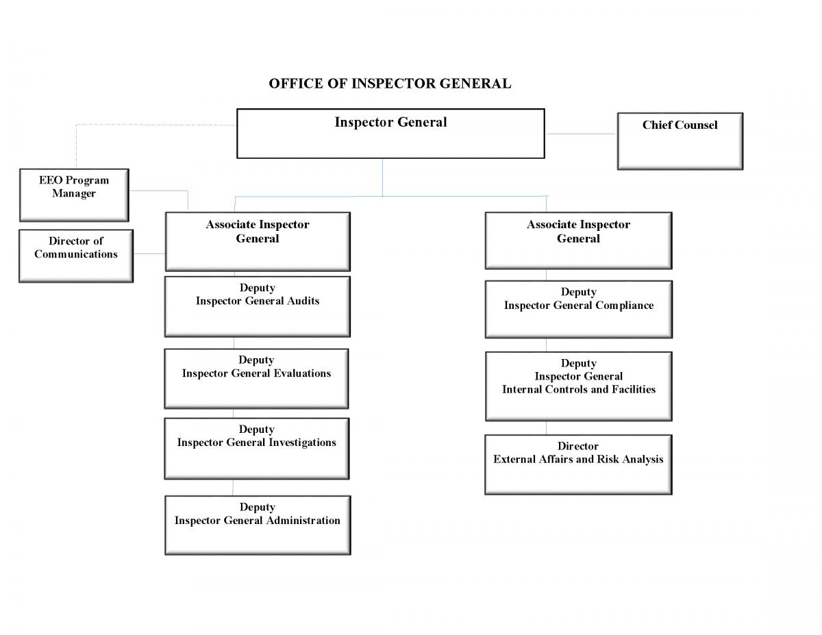 Organization Chart | Federal Housing Finance Agency - OIG